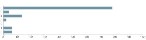 Chart?cht=bhs&chs=500x140&chbh=10&chco=6f92a3&chxt=x,y&chd=t:78,4,13,2,0,6,6&chm=t+78%,333333,0,0,10|t+4%,333333,0,1,10|t+13%,333333,0,2,10|t+2%,333333,0,3,10|t+0%,333333,0,4,10|t+6%,333333,0,5,10|t+6%,333333,0,6,10&chxl=1:|other|indian|hawaiian|asian|hispanic|black|white